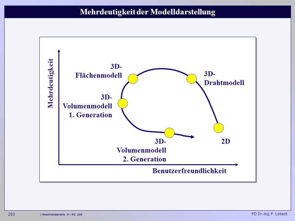 Mehrdeutigkeit der Modelldarstellung