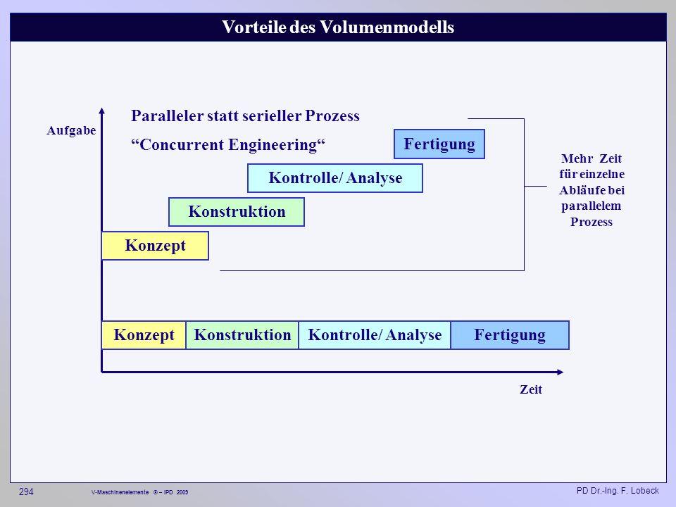 Vorteile des Volumenmodells