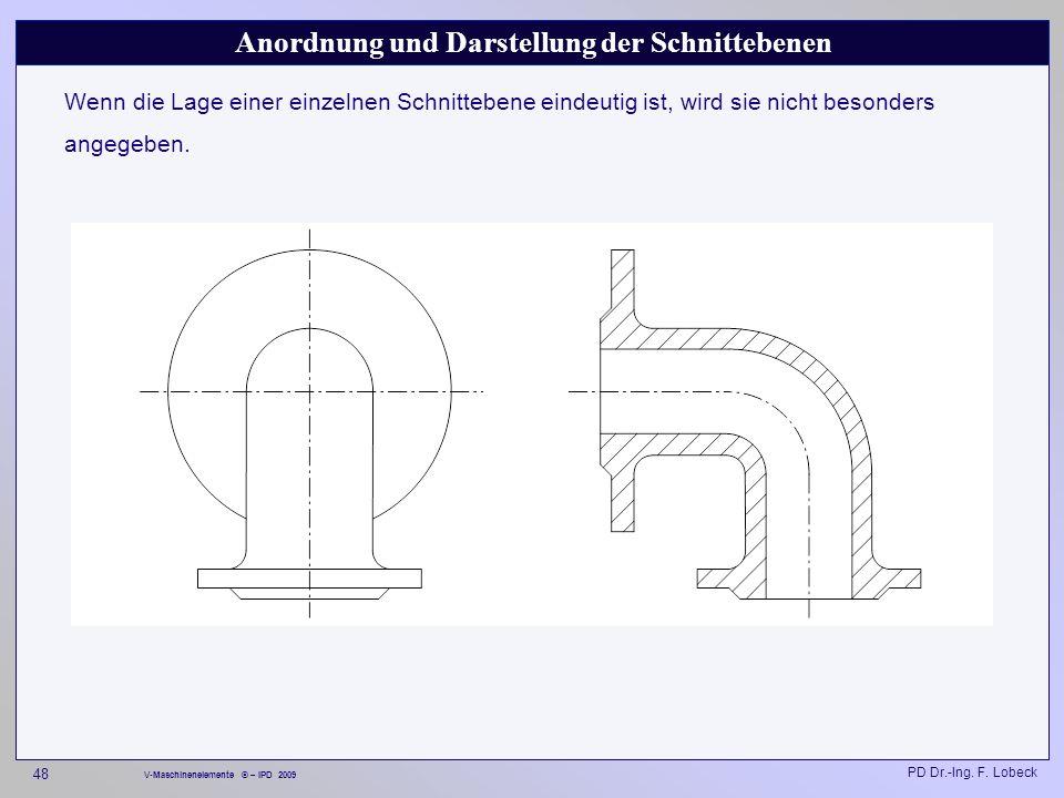 Anordnung und Darstellung der Schnittebenen