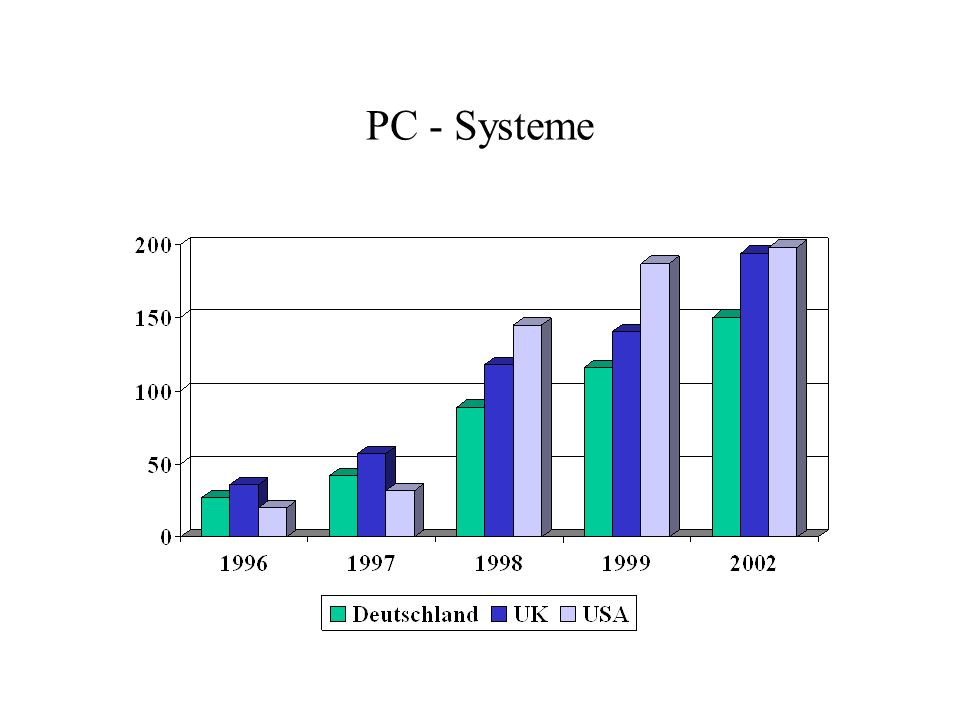 PC - Systeme