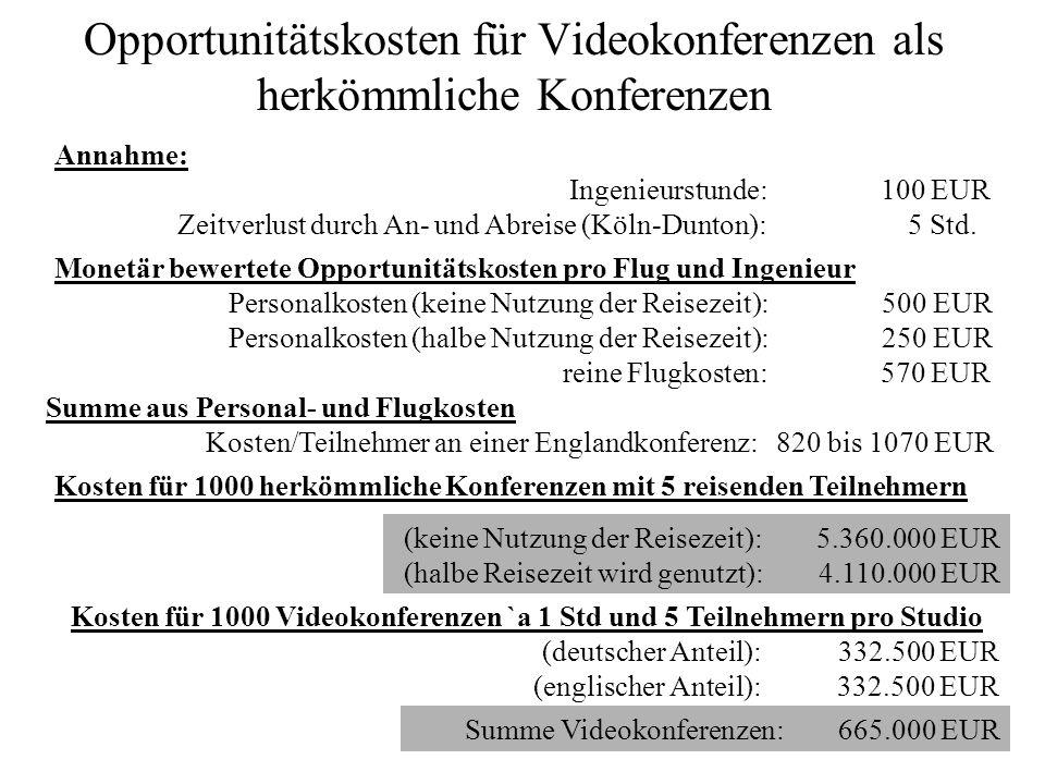 Opportunitätskosten für Videokonferenzen als herkömmliche Konferenzen