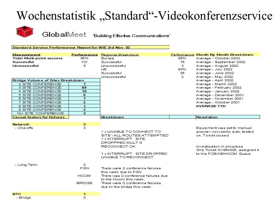 """Wochenstatistik """"Standard -Videokonferenzservice"""