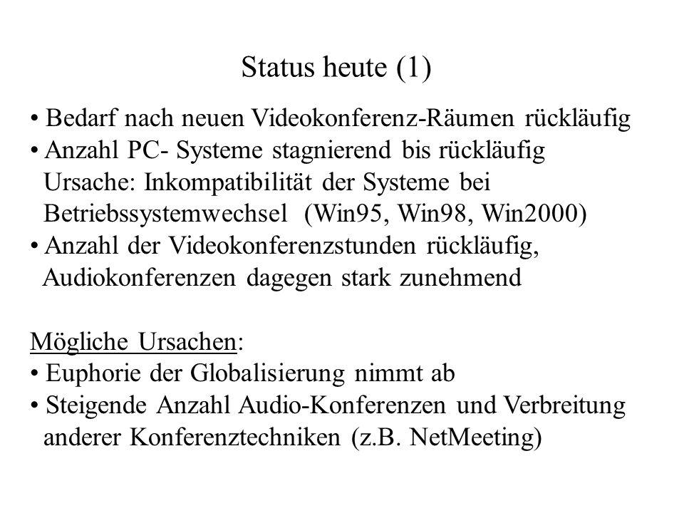 Status heute (1) Bedarf nach neuen Videokonferenz-Räumen rückläufig