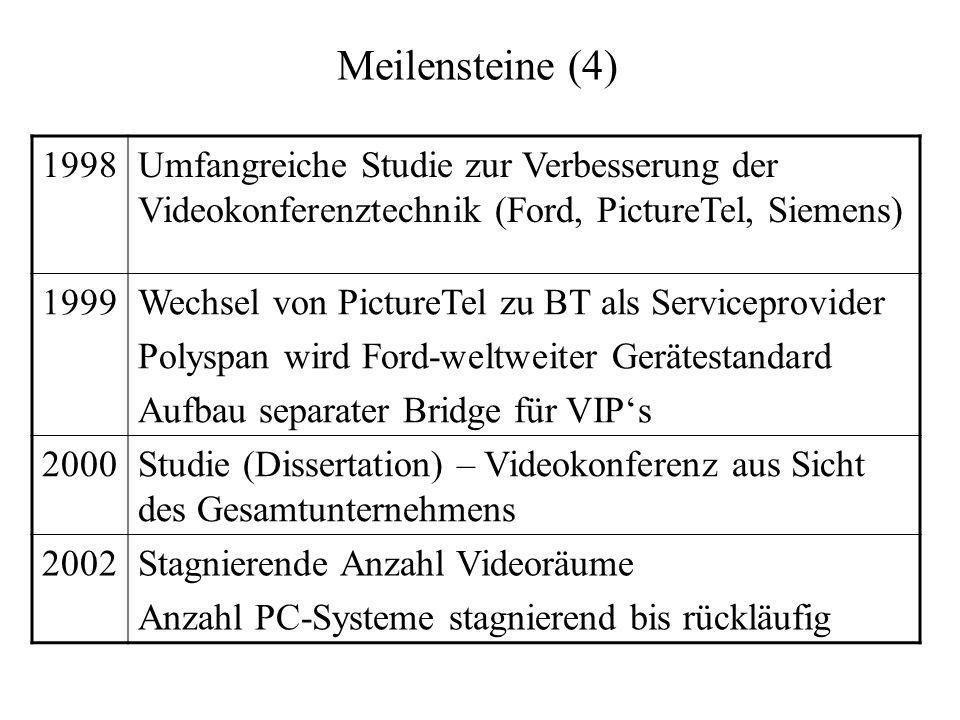 Meilensteine (4) 1998. Umfangreiche Studie zur Verbesserung der Videokonferenztechnik (Ford, PictureTel, Siemens)