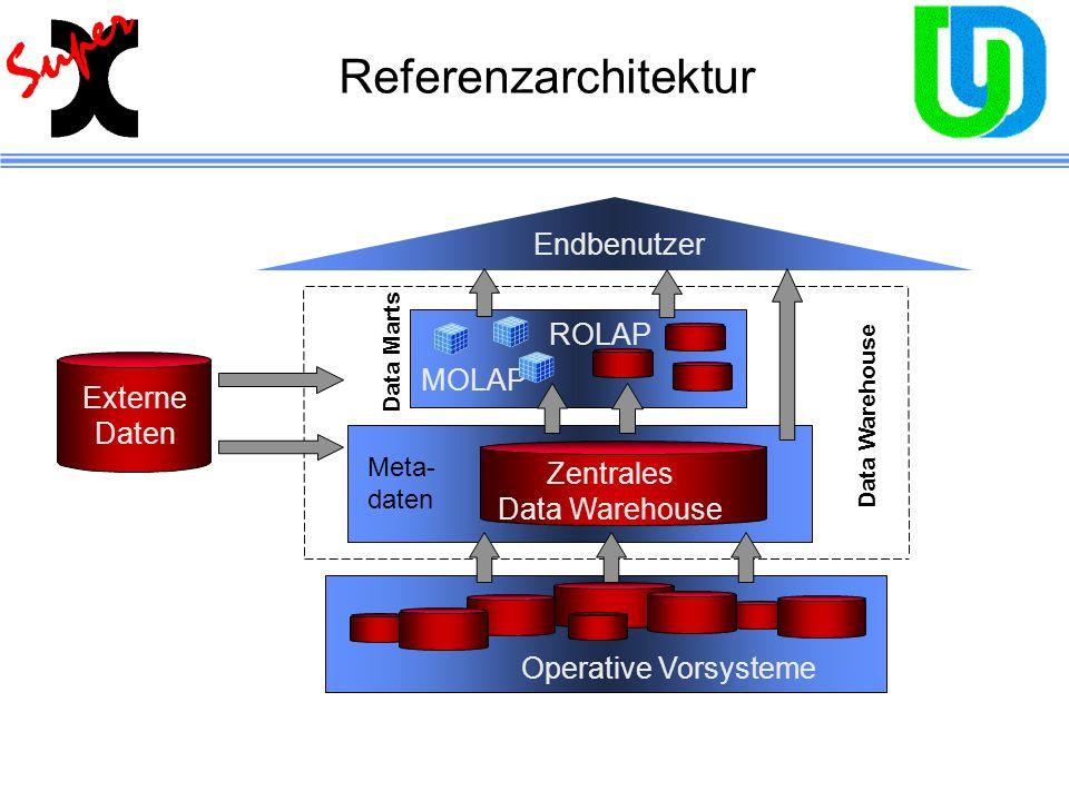 Referenzarchitektur Endbenutzer ROLAP MOLAP Externe Daten Zentrales