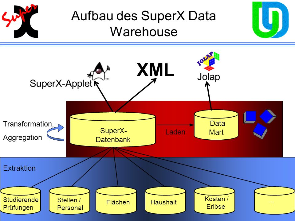 Aufbau des SuperX Data Warehouse