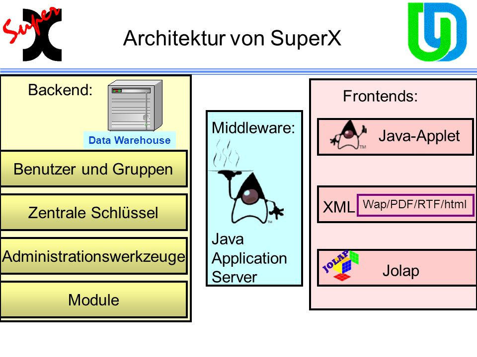 Architektur von SuperX