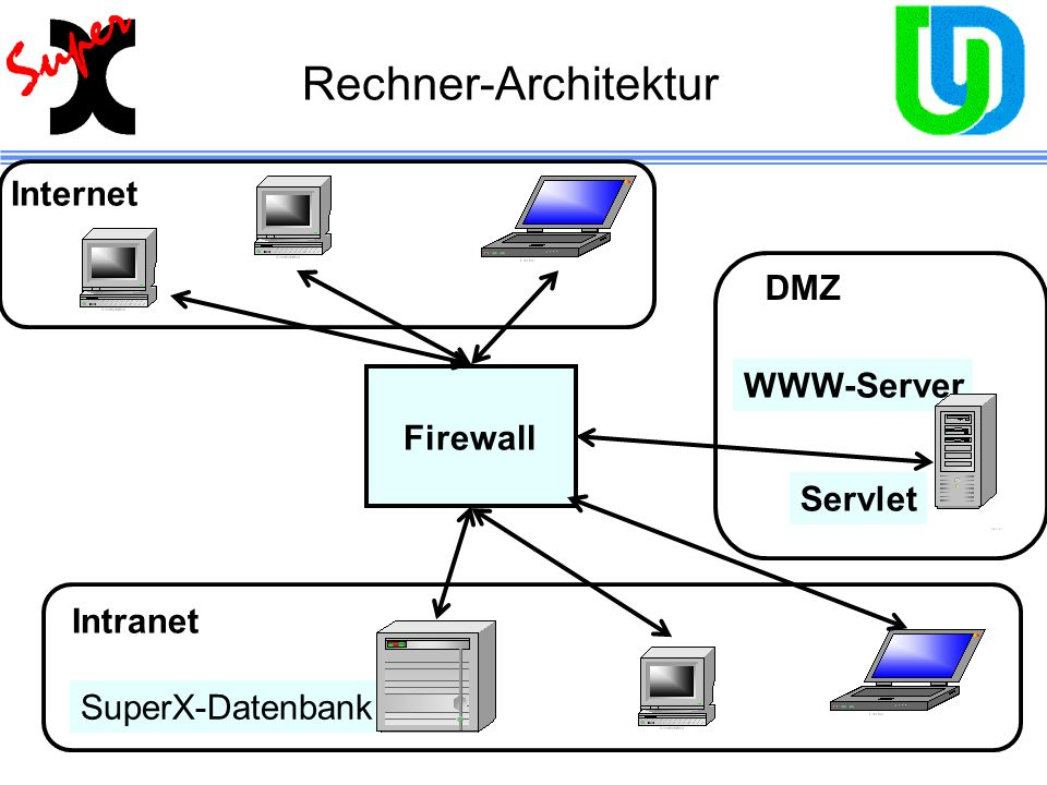 Rechner-Architektur Internet DMZ WWW-Server Firewall Servlet Intranet