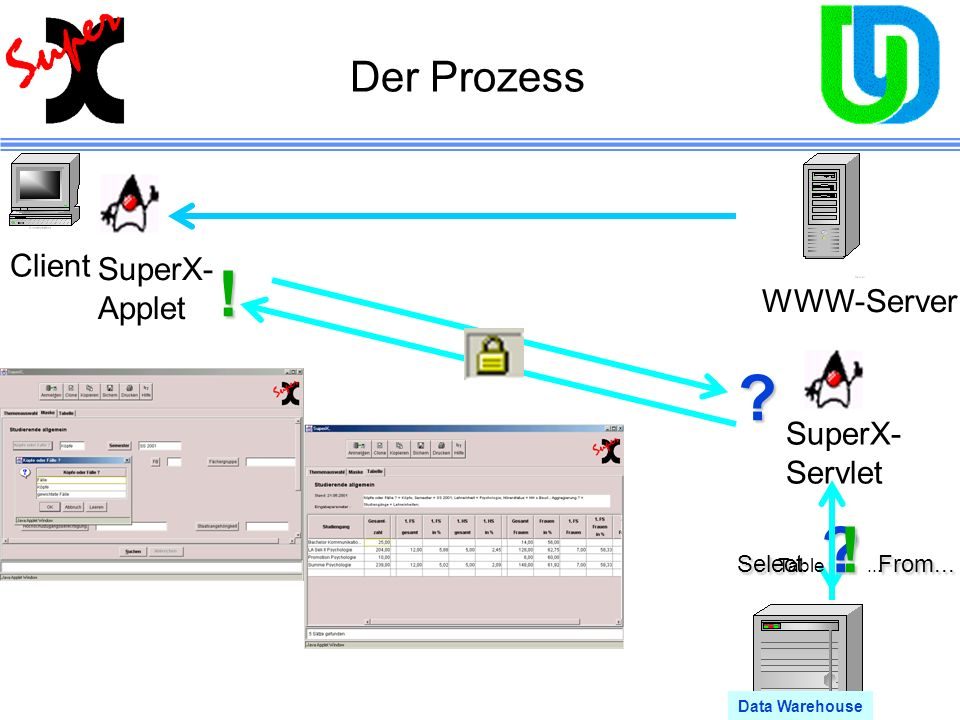 ! Der Prozess Client SuperX- Applet WWW-Server SuperX- Servlet