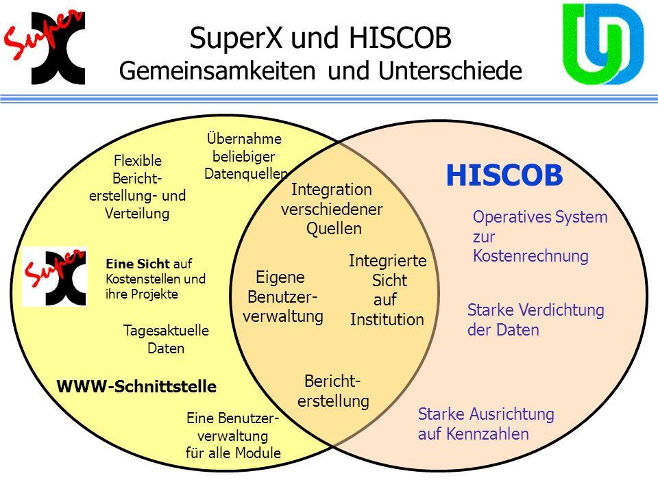 SuperX und HISCOB Gemeinsamkeiten und Unterschiede