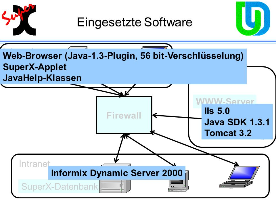 Eingesetzte Software Internet