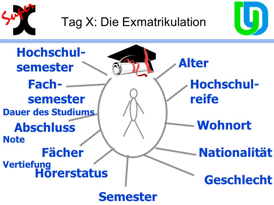 Tag X: Die Exmatrikulation