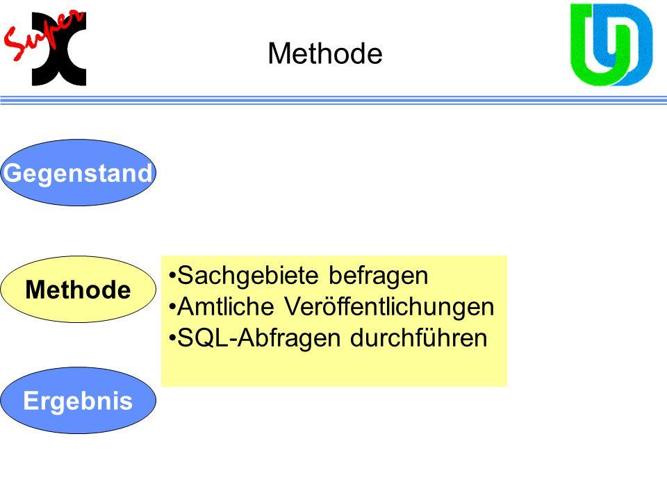 Methode Gegenstand Sachgebiete befragen Methode