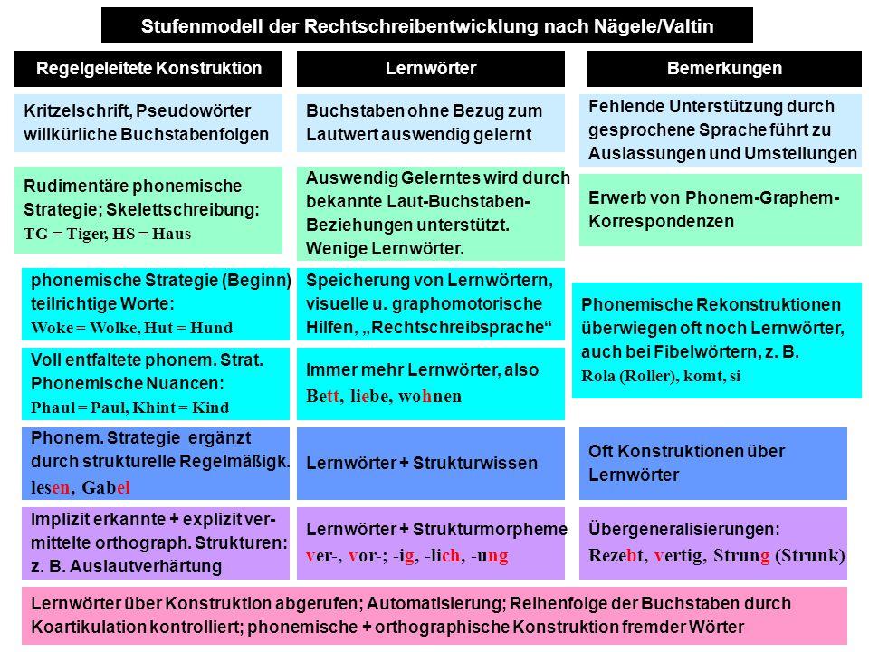 Stufenmodell der Rechtschreibentwicklung nach Nägele/Valtin