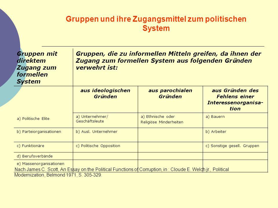 Gruppen und ihre Zugangsmittel zum politischen System