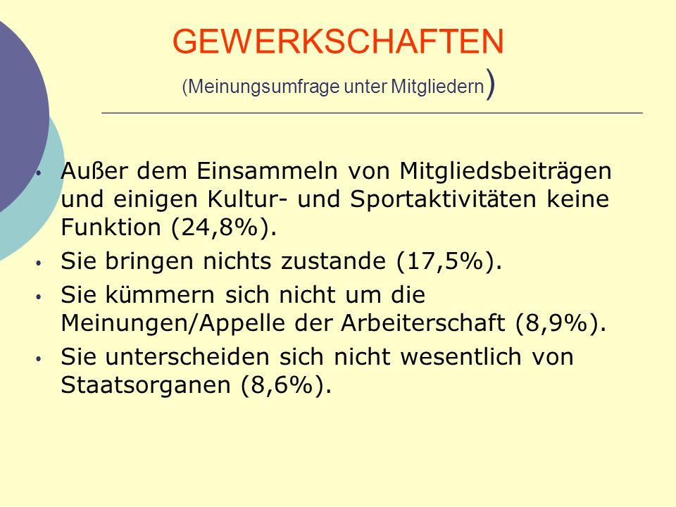 GEWERKSCHAFTEN (Meinungsumfrage unter Mitgliedern)