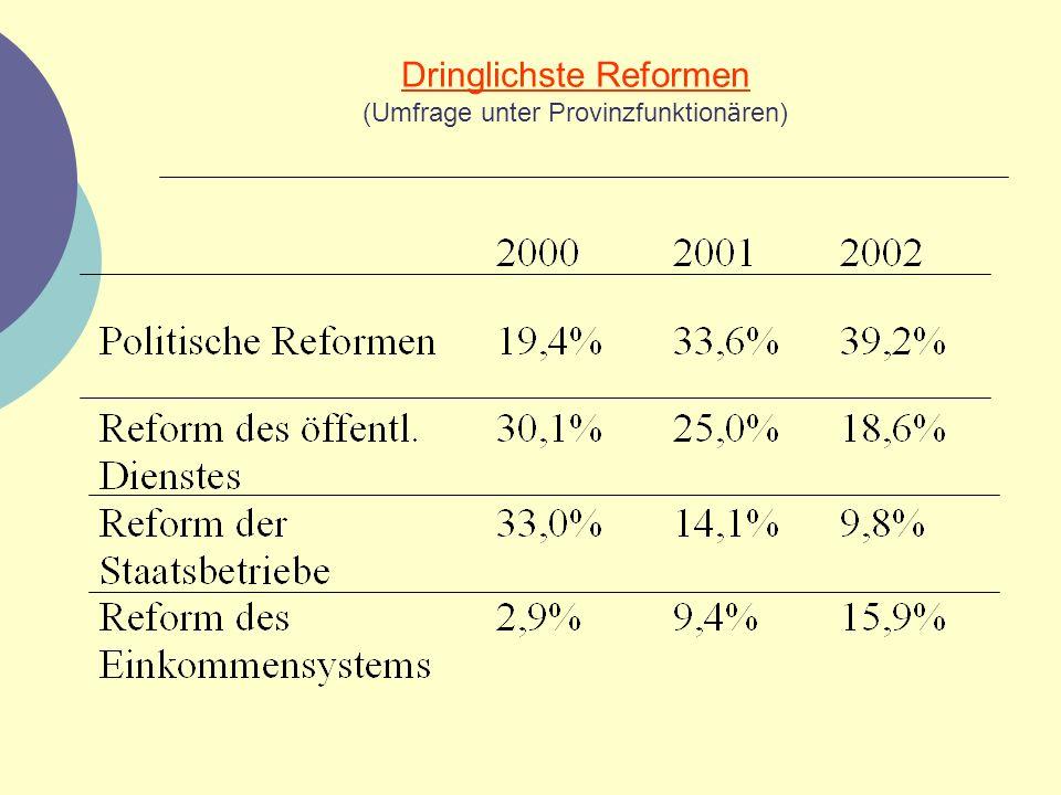 Dringlichste Reformen (Umfrage unter Provinzfunktionären)