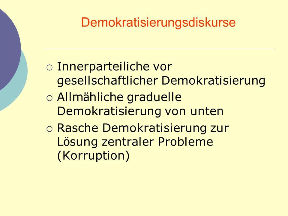 Demokratisierungsdiskurse