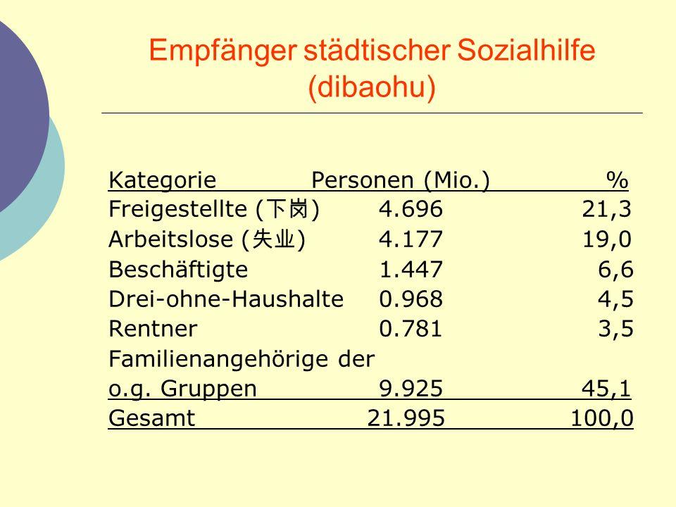 Empfänger städtischer Sozialhilfe (dibaohu)