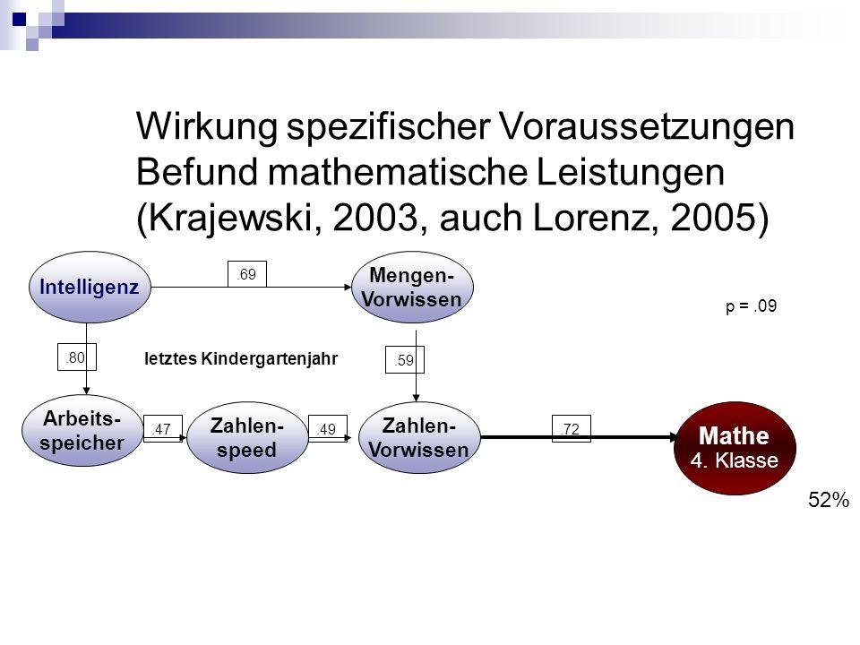 Wirkung spezifischer Voraussetzungen Befund mathematische Leistungen (Krajewski, 2003, auch Lorenz, 2005)