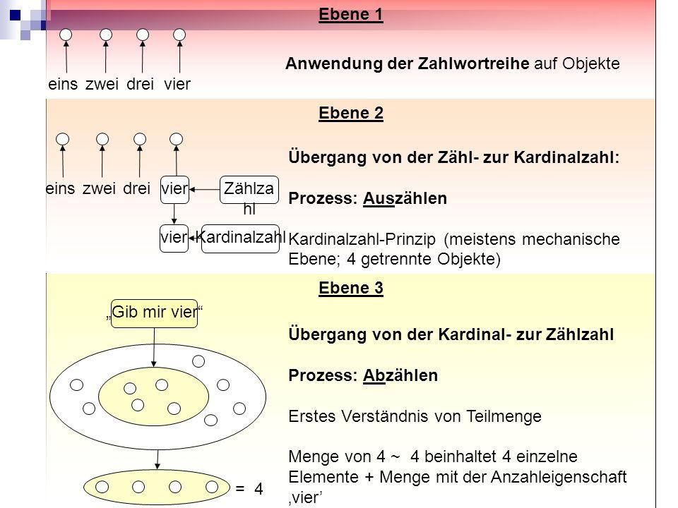 Abb. Entwicklung kardinaler Zählbedeutung
