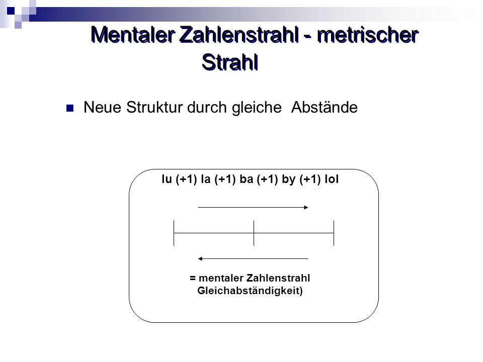 Mentaler Zahlenstrahl - metrischer Strahl