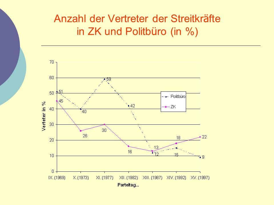 Anzahl der Vertreter der Streitkräfte in ZK und Politbüro (in %)