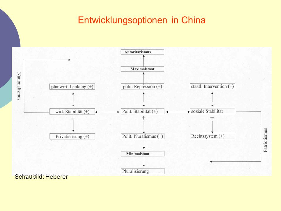 Entwicklungsoptionen in China