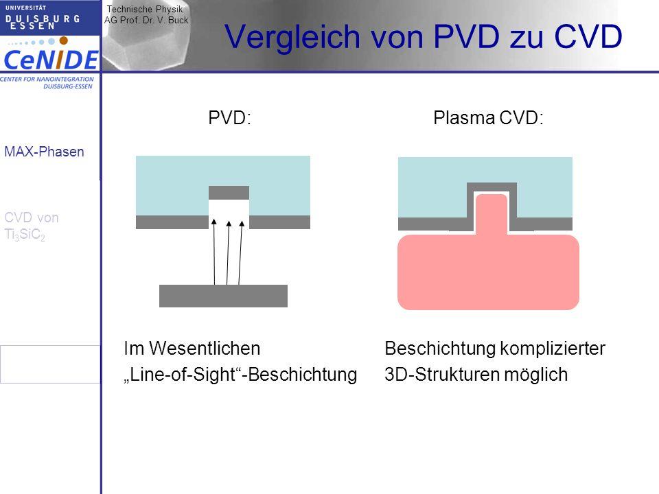 Vergleich von PVD zu CVD