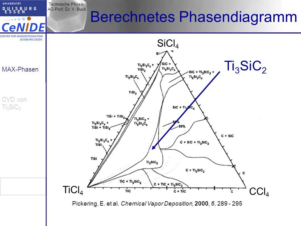 Berechnetes Phasendiagramm