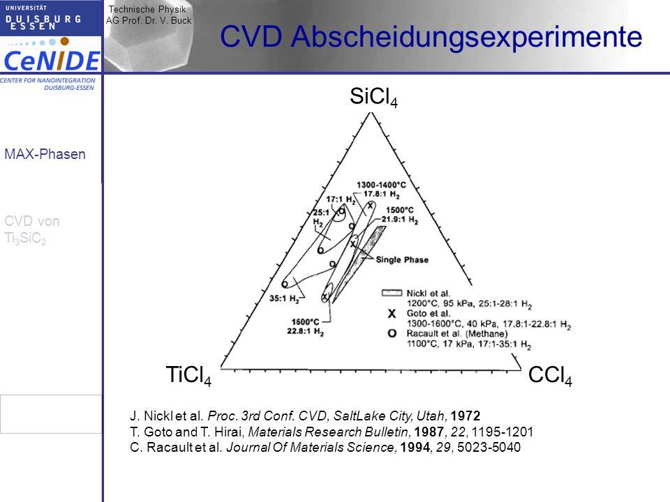 CVD Abscheidungsexperimente