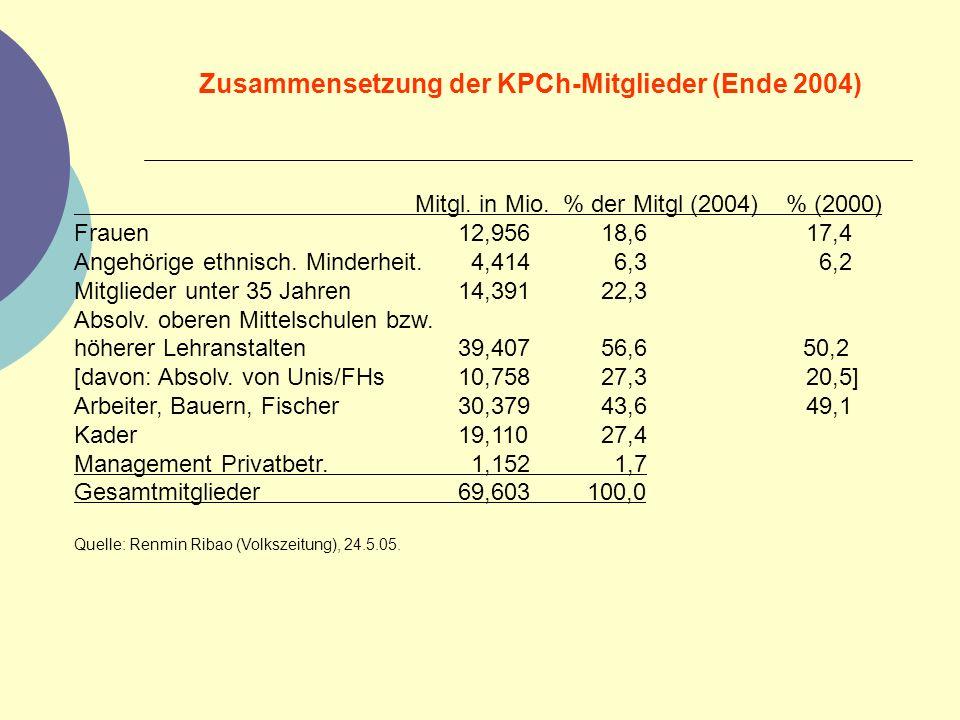 Zusammensetzung der KPCh-Mitglieder (Ende 2004)