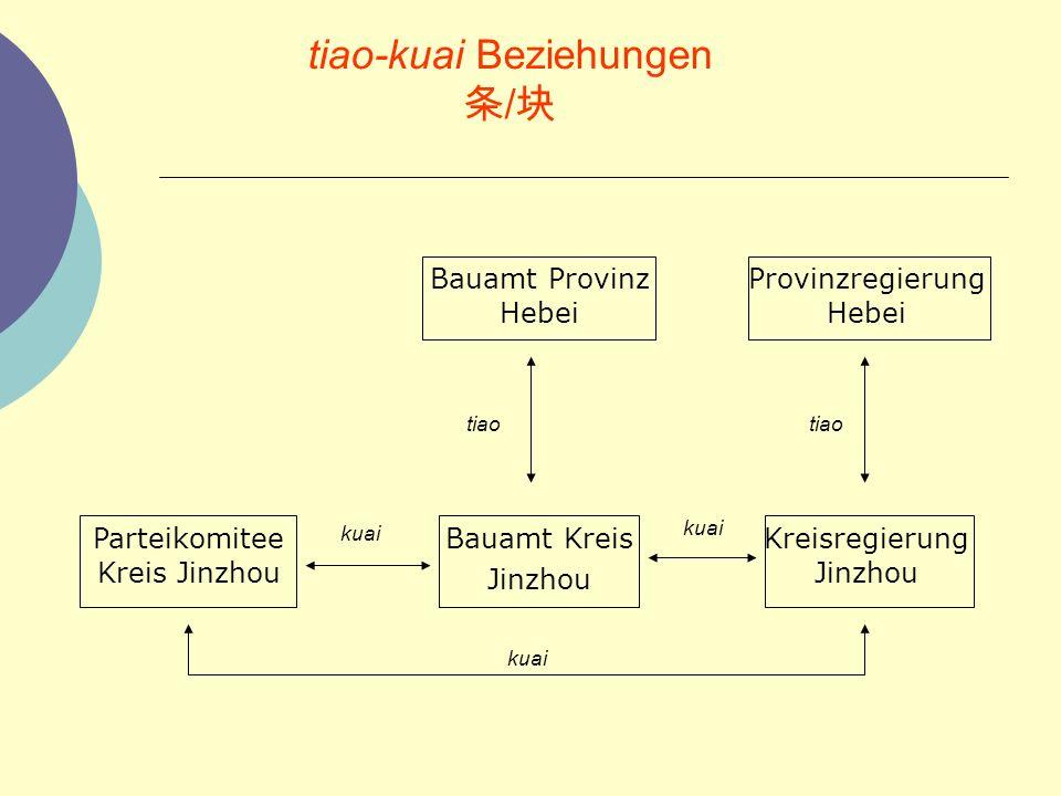 tiao-kuai Beziehungen 条/块