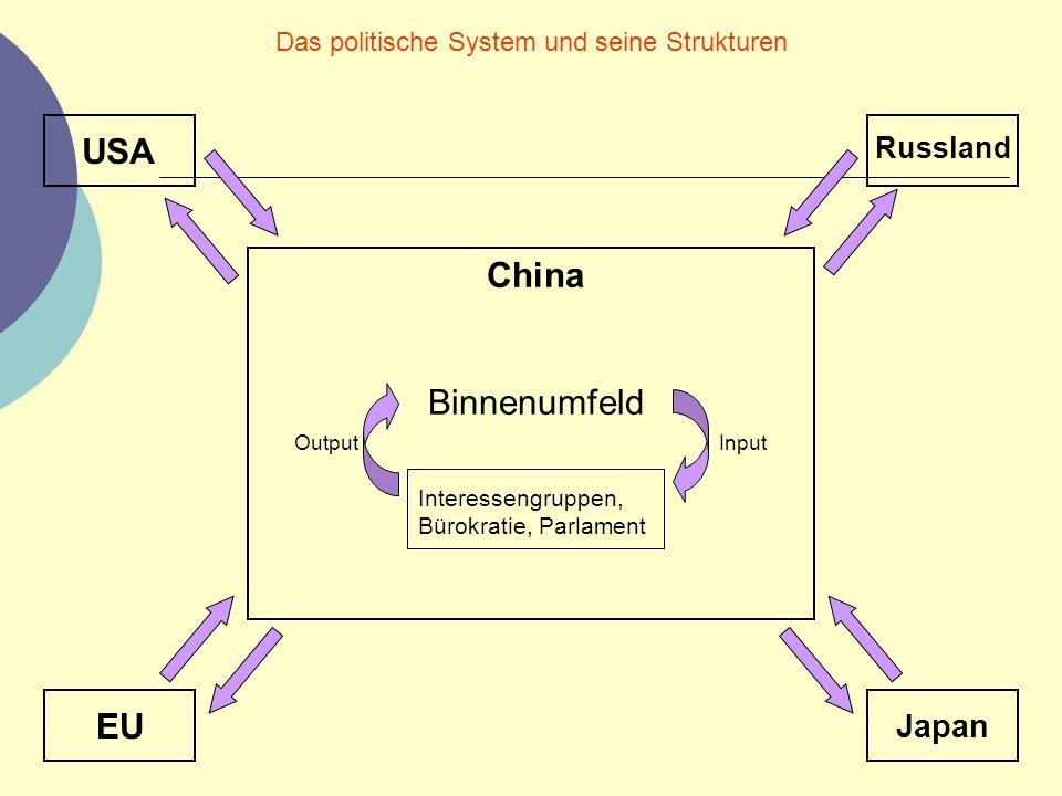 Das politische System und seine Strukturen