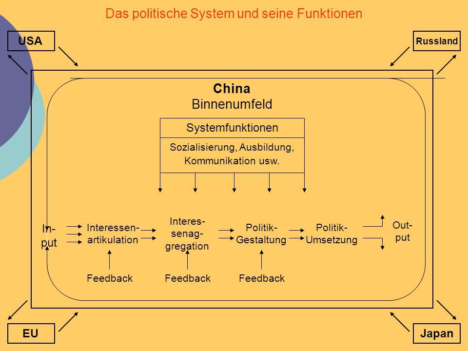 Das politische System und seine Funktionen