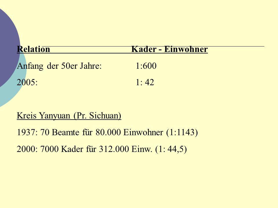Relation Kader - Einwohner