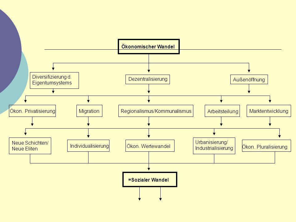 Ökonomischer Wandel (Schaubild)