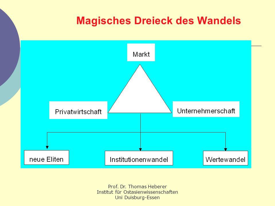 Magisches Dreieck des Wandels