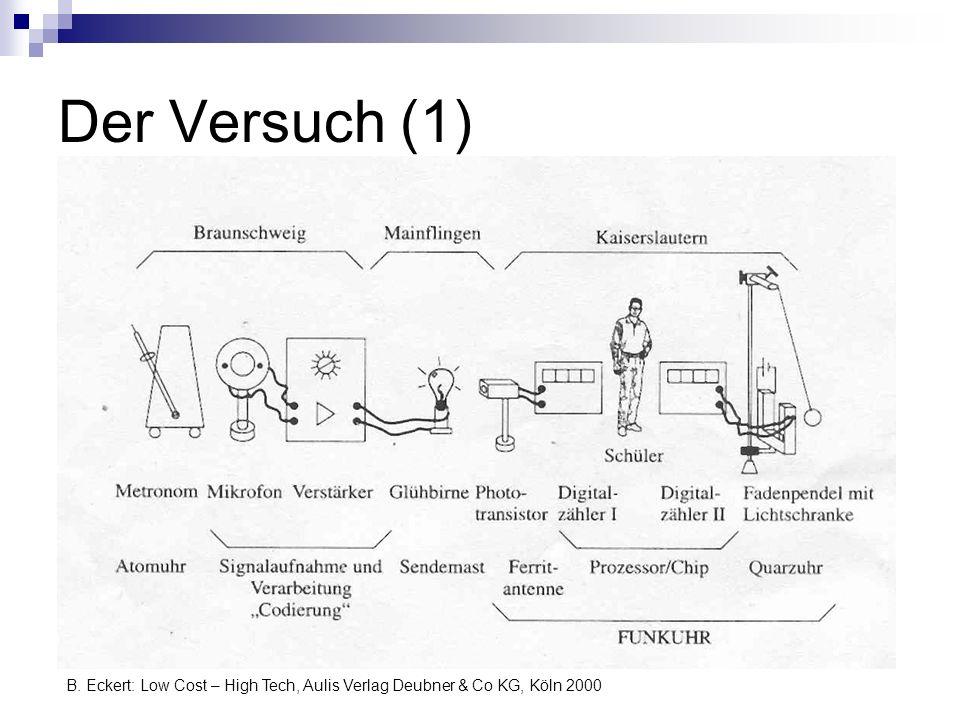 Der Versuch (1) B. Eckert: Low Cost – High Tech, Aulis Verlag Deubner & Co KG, Köln 2000