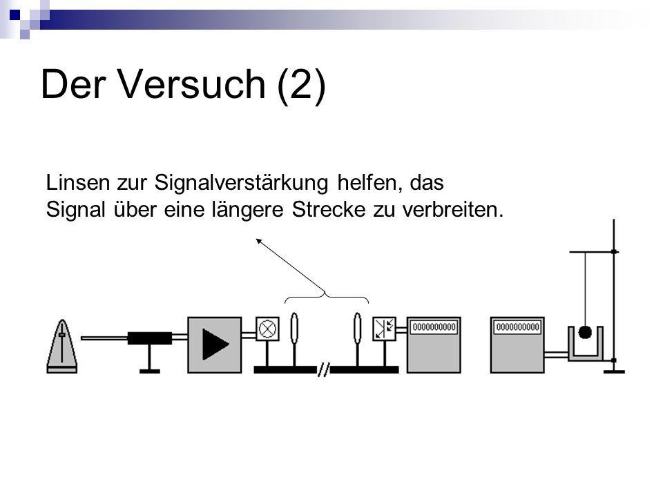 Der Versuch (2) Linsen zur Signalverstärkung helfen, das Signal über eine längere Strecke zu verbreiten.