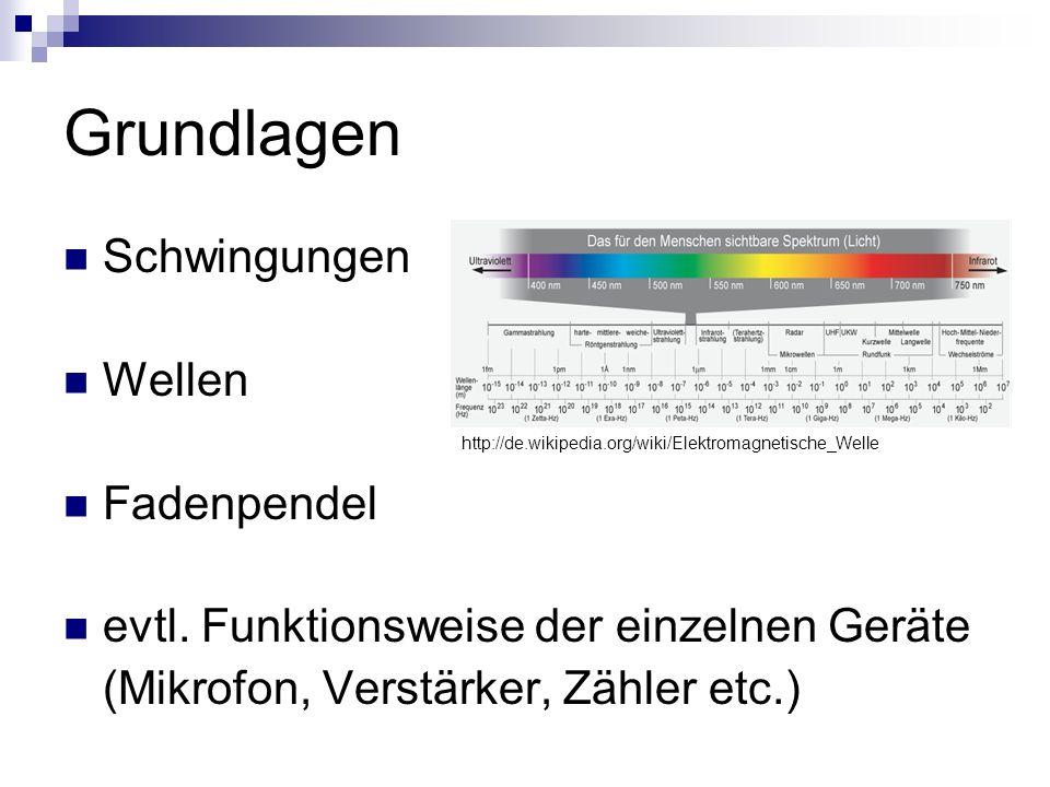 Grundlagen Schwingungen Wellen Fadenpendel