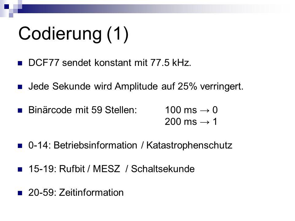 Codierung (1) DCF77 sendet konstant mit 77.5 kHz.