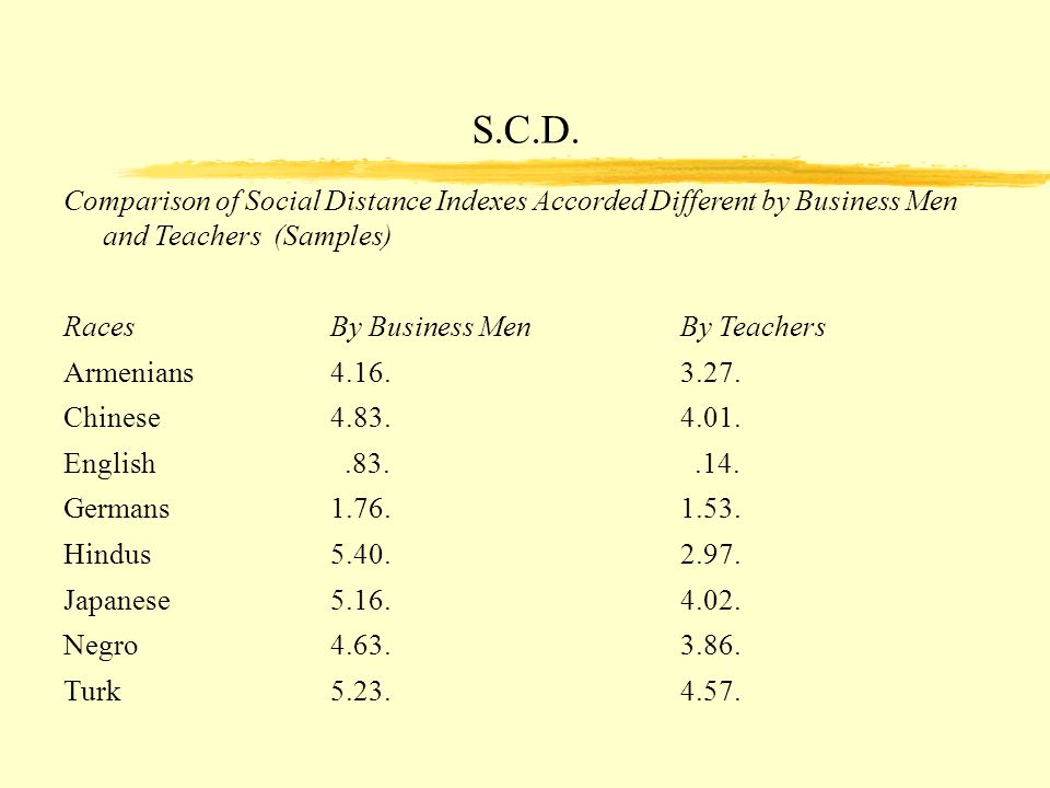 S.C.D. Comparison of Social Distance Indexes Accorded Different by Business Men and Teachers (Samples)