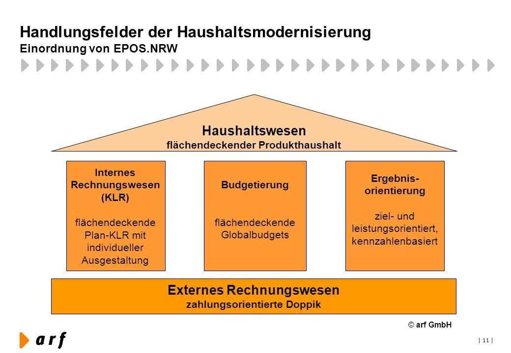 Handlungsfelder der Haushaltsmodernisierung Einordnung von EPOS.NRW