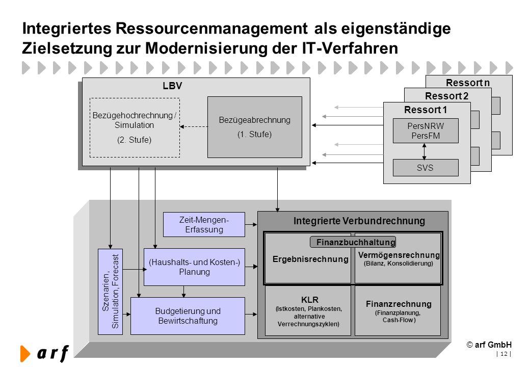 (Bilanz, Konsolidierung) Integrierte Verbundrechnung