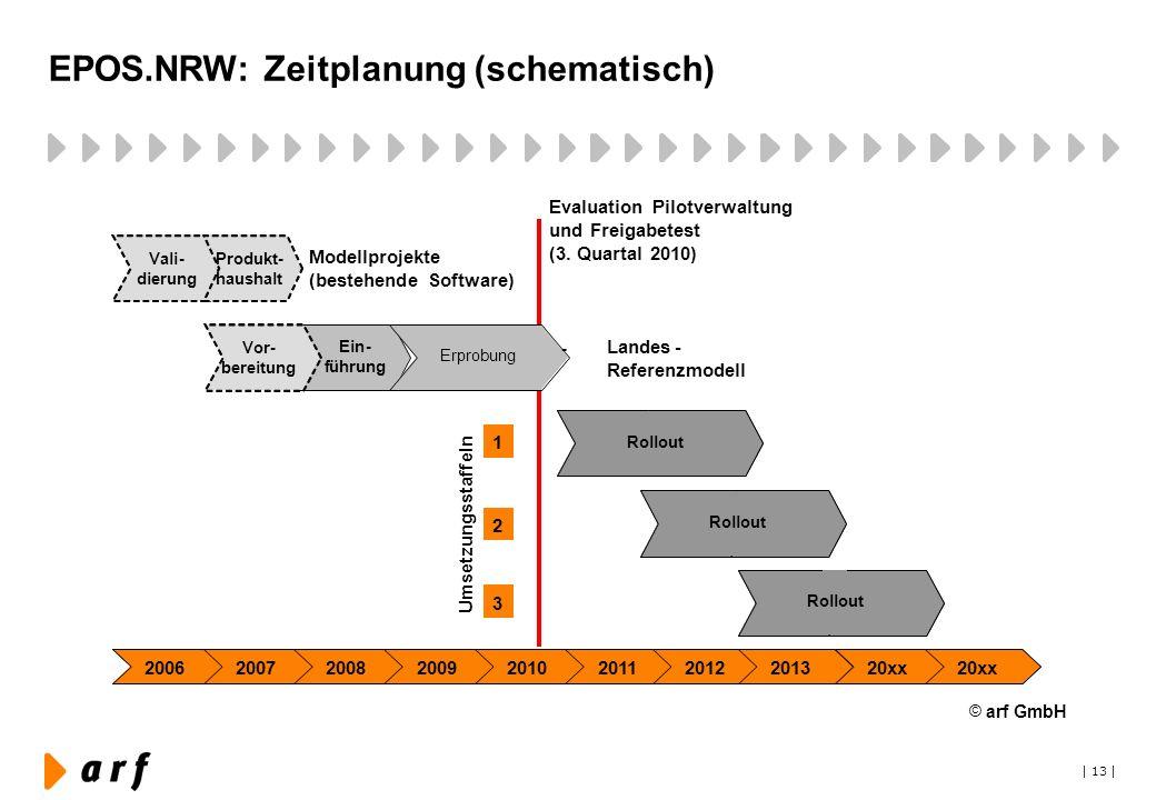 EPOS.NRW: Zeitplanung (schematisch)