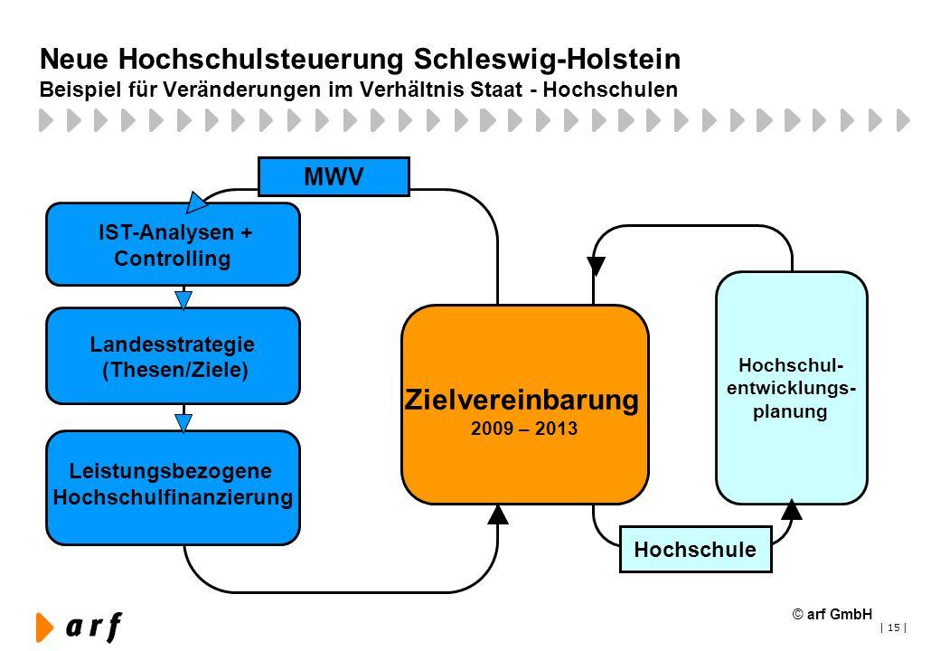 Neue Hochschulsteuerung Schleswig-Holstein Beispiel für Veränderungen im Verhältnis Staat - Hochschulen