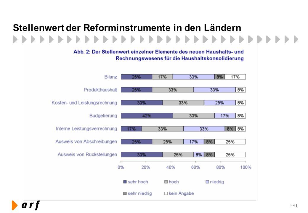 Stellenwert der Reforminstrumente in den Ländern