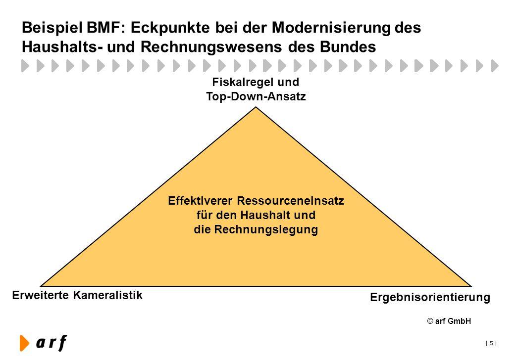 Beispiel BMF: Eckpunkte bei der Modernisierung des Haushalts- und Rechnungswesens des Bundes
