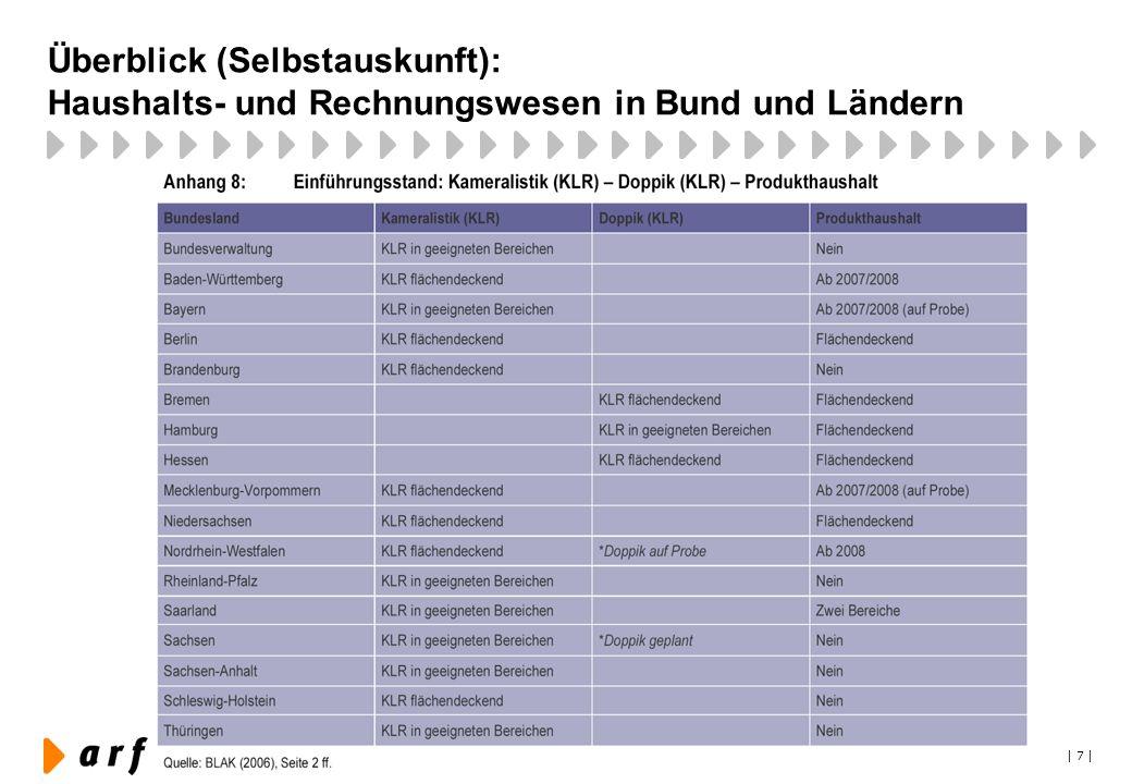 Überblick (Selbstauskunft): Haushalts- und Rechnungswesen in Bund und Ländern